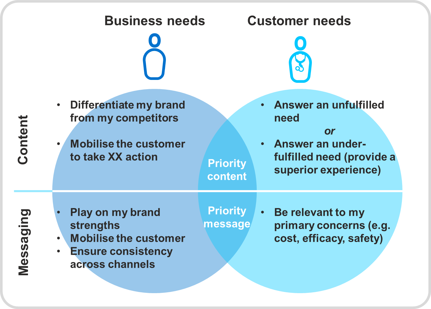 Business needs vs. Customer needs