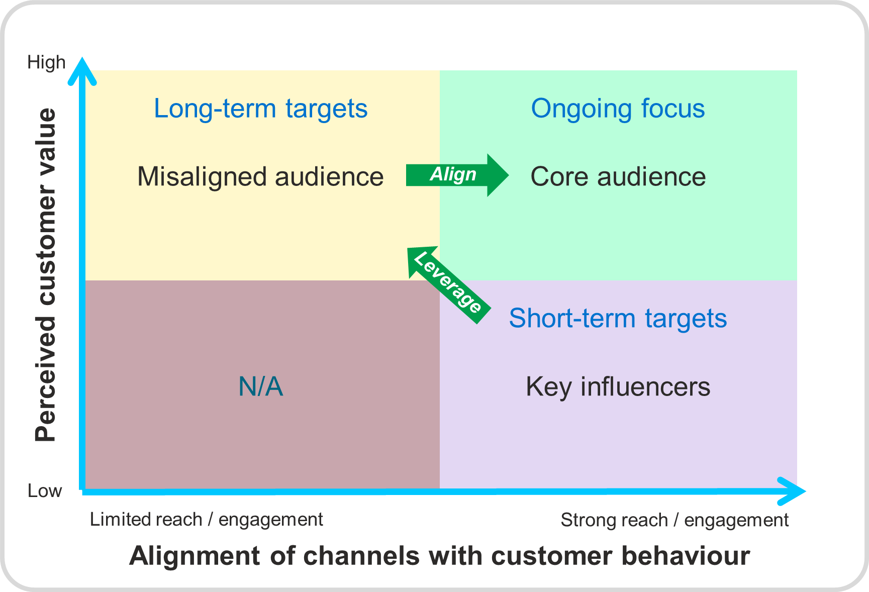Customer behaviour across channels