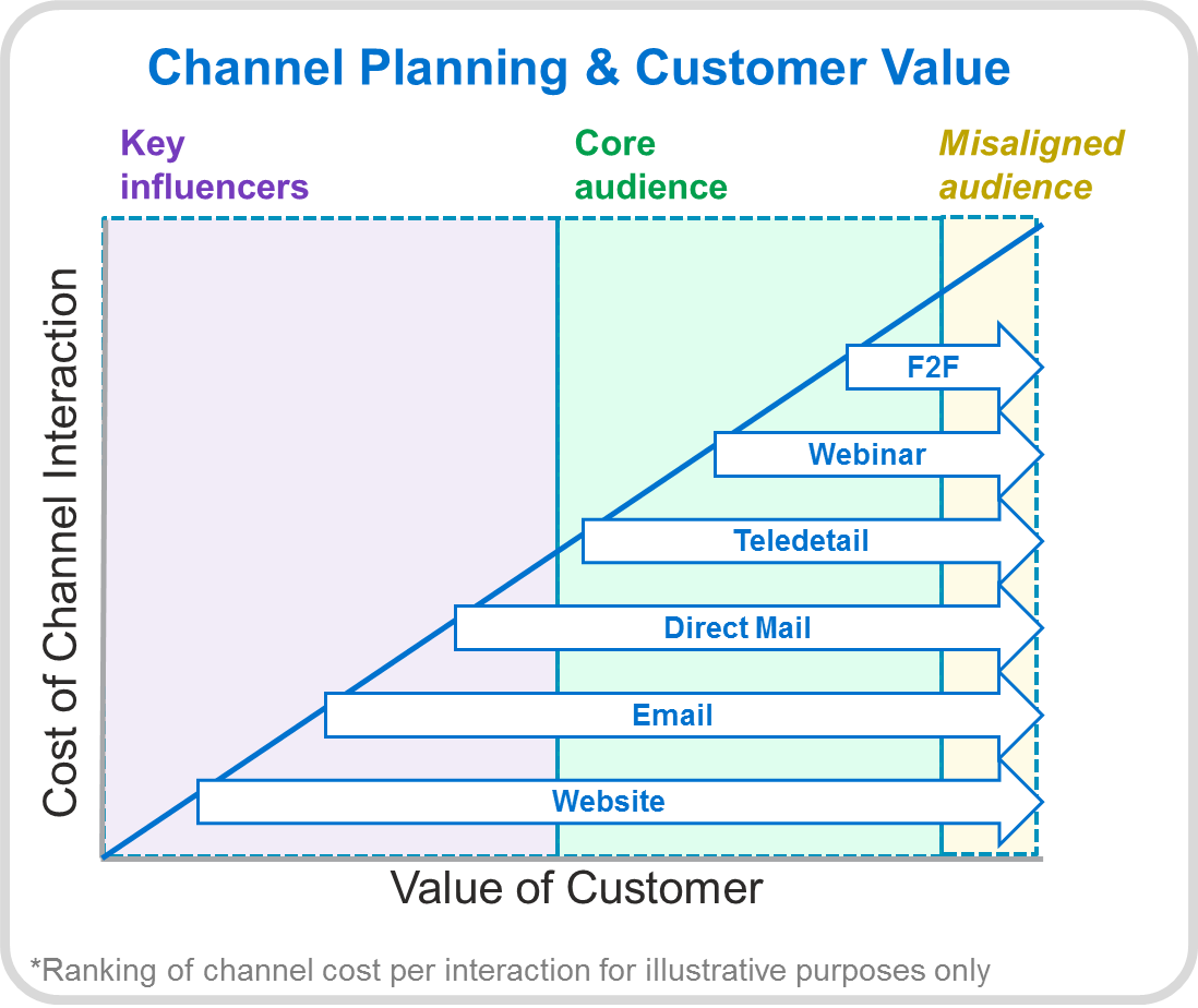 Multichannel Customer Planning vs Customer Value