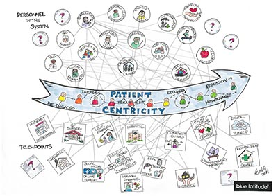Patient Centricity DO - Elisa del Galdo - Blue Latitude - WEBSITE